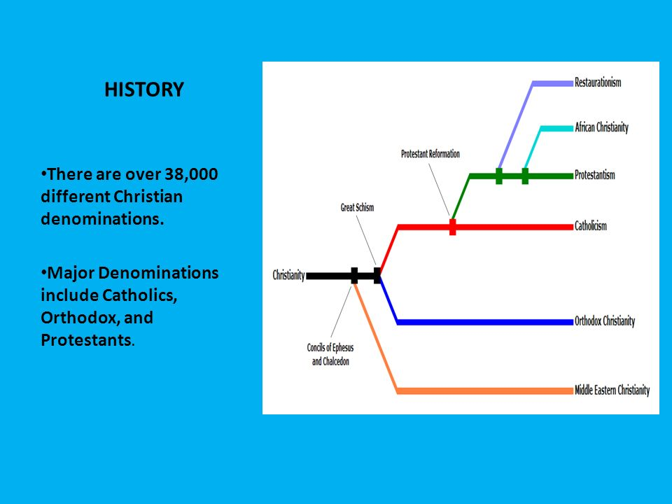 HISTORY There are over 38,000 different Christian denominations.