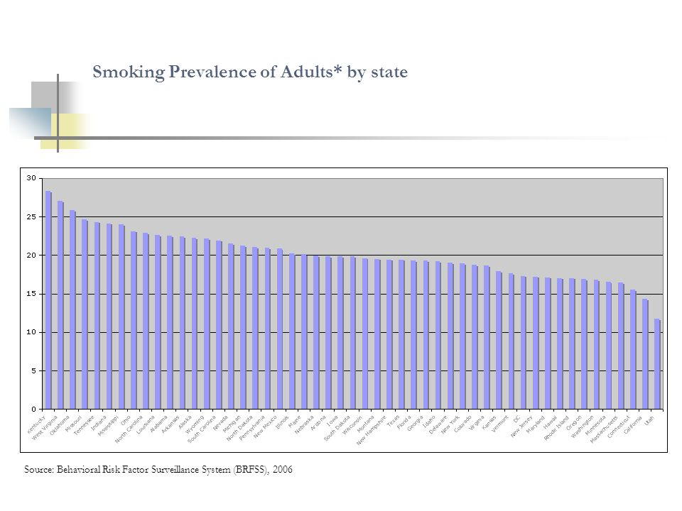 Smoking Prevalence of Adults* by state