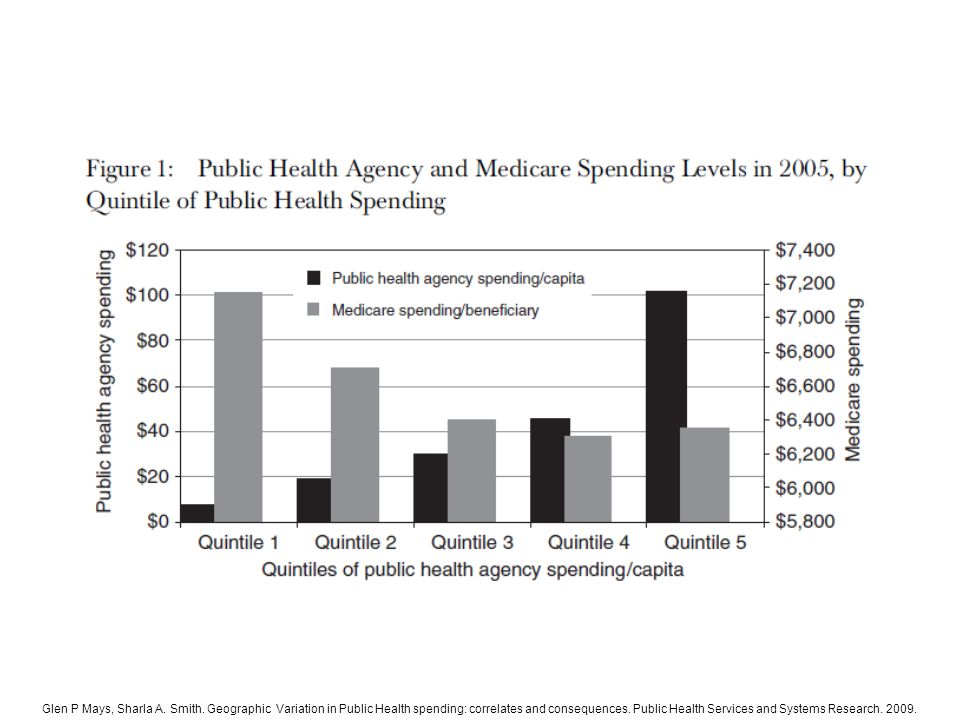 Based on analysis of public health expenditures among the nation's nearly 3000 local public health agencies. Public health agencies in the highest quintile of spending provided a broader scope of clinical preventive services, population-based services, medical treatment services and specialty services when compared with their lower spending counterparts. Medical spending per medicare beneficiary was 11% higher in communities within the lowest quintile of public health agency spending, compared with communities with the highest level of spending. This inverse association existed for both inpatient and outpatient Medicare spending and after risk adjustment of data.