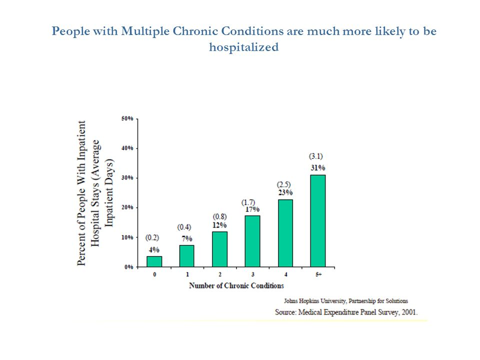 People with Multiple Chronic Conditions are much more likely to be hospitalized