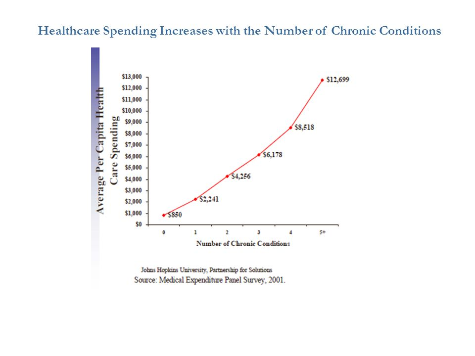Healthcare Spending Increases with the Number of Chronic Conditions
