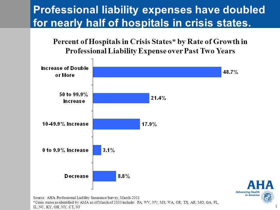 Professional liability expenses have doubled for nearly half of hospitals in crisis states.