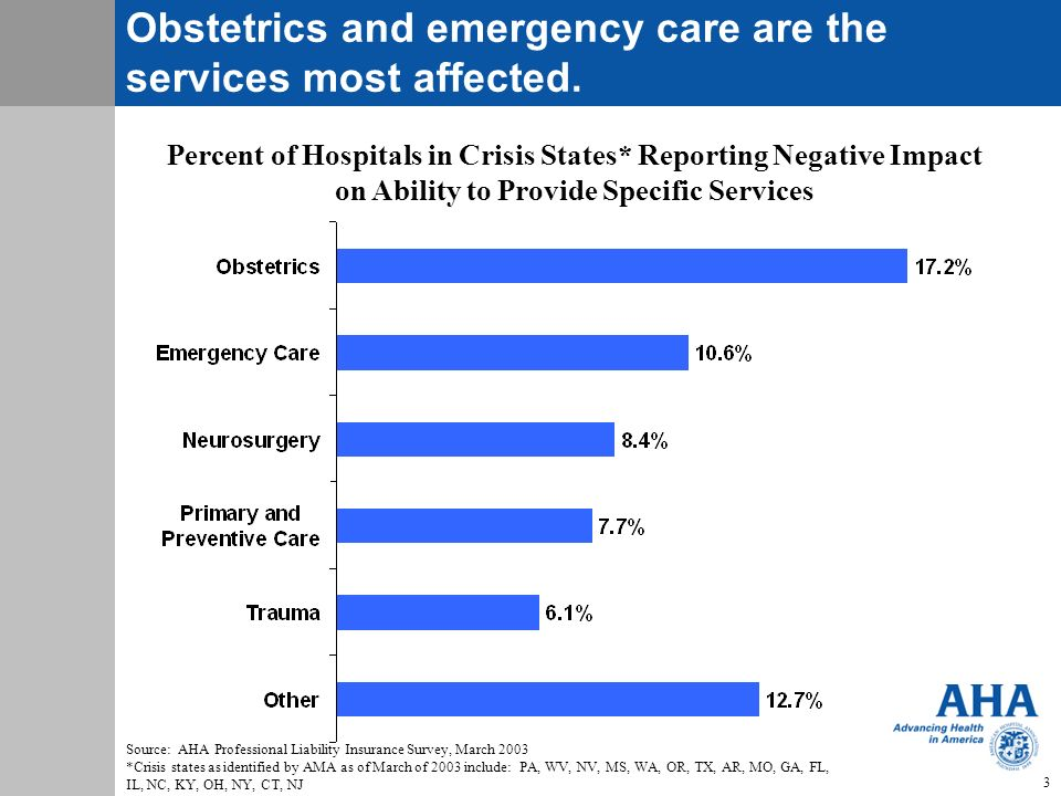 Obstetrics and emergency care are the services most affected.