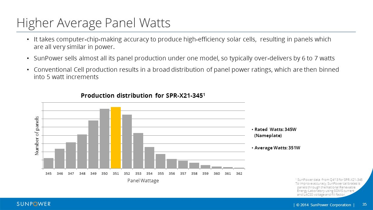 SunPower™ Solar Panels Reliability, Production, Efficiency