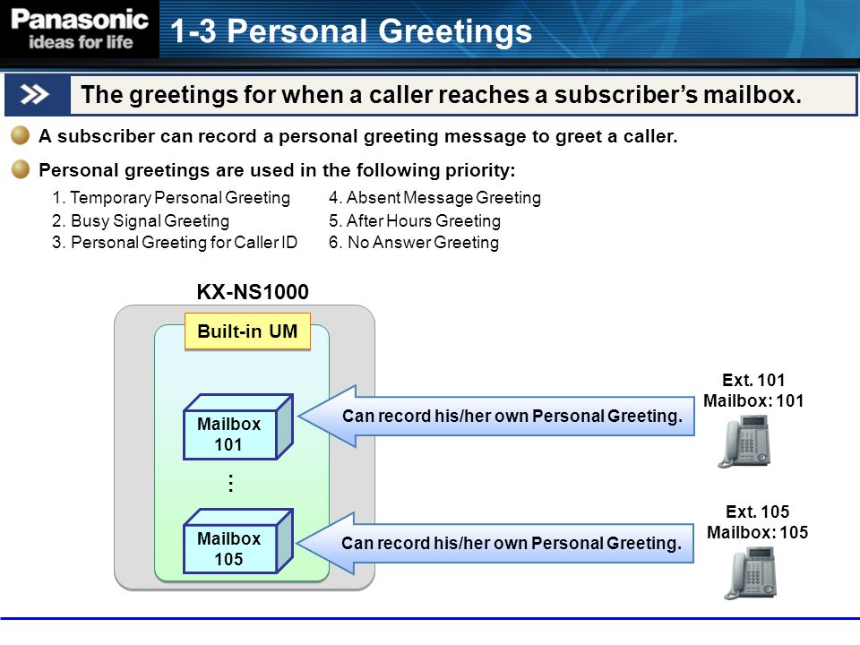 Built in voice messaging ppt download 1 3 personal greetings the greetings for when a caller reaches a subscribers mailbox m4hsunfo