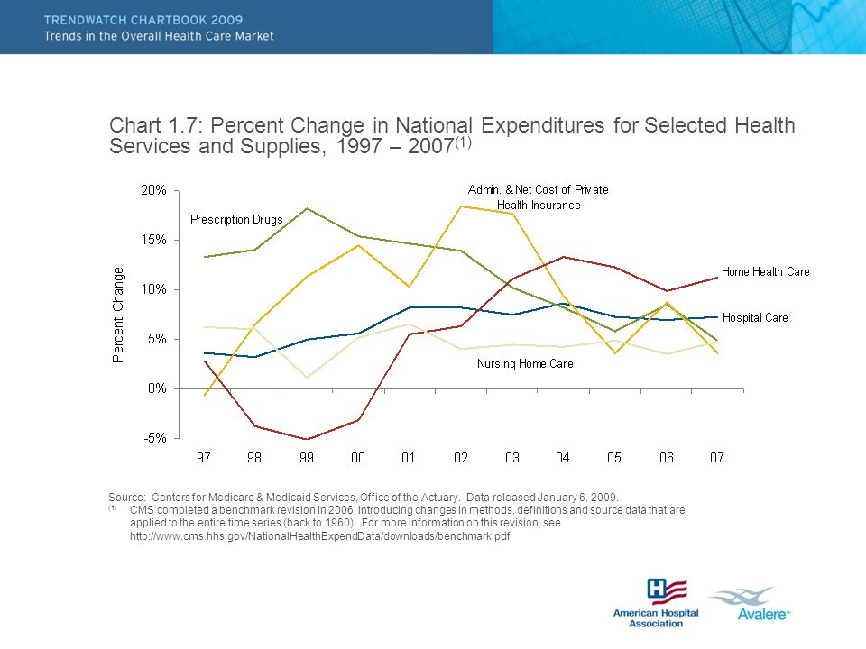 Chart 1.7: Percent Change in National Expenditures for Selected Health Services and Supplies, 1997 – 2007(1)