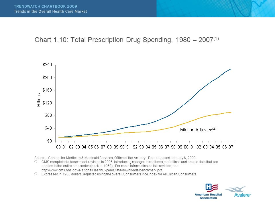 Chart 1.10: Total Prescription Drug Spending, 1980 – 2007(1)