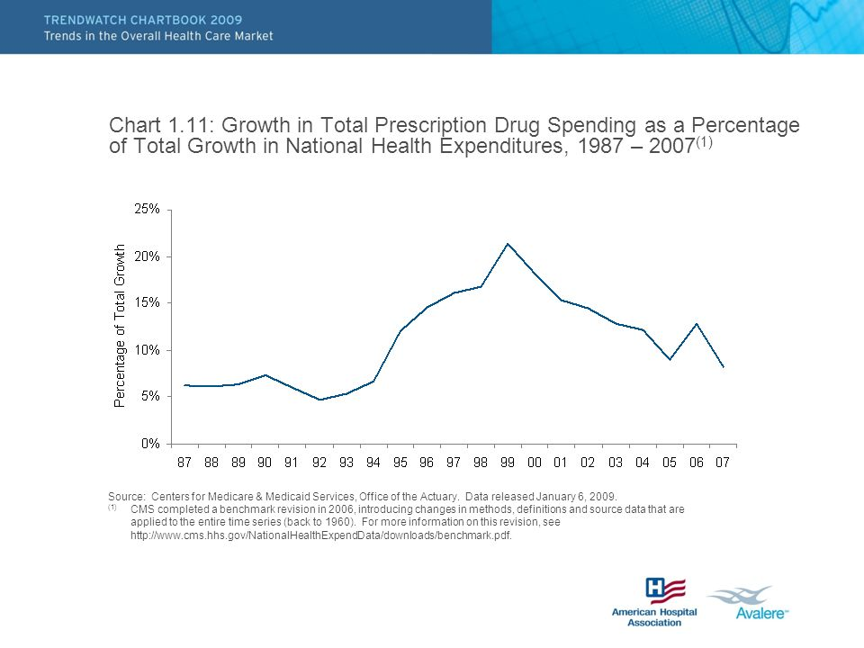 Chart 1.11: Growth in Total Prescription Drug Spending as a Percentage of Total Growth in National Health Expenditures, 1987 – 2007(1)