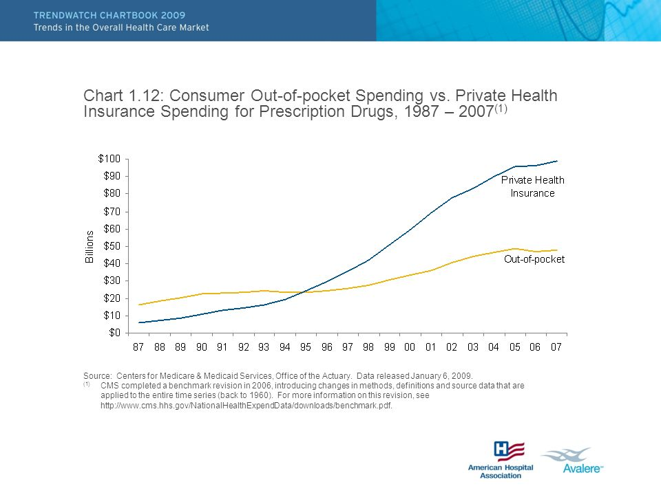 Chart 1. 12: Consumer Out-of-pocket Spending vs