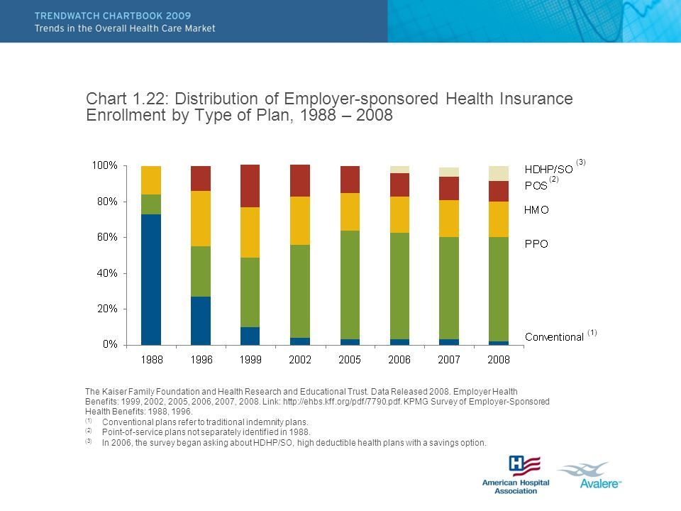 Chart 1.22: Distribution of Employer-sponsored Health Insurance Enrollment by Type of Plan, 1988 – 2008