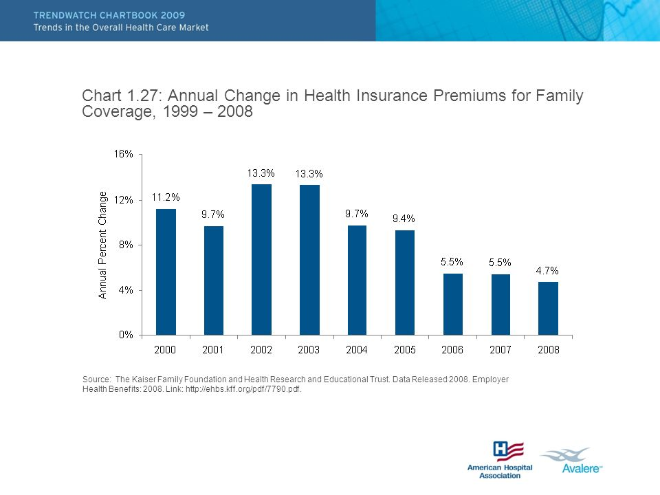 Chart 1.27: Annual Change in Health Insurance Premiums for Family Coverage, 1999 – 2008