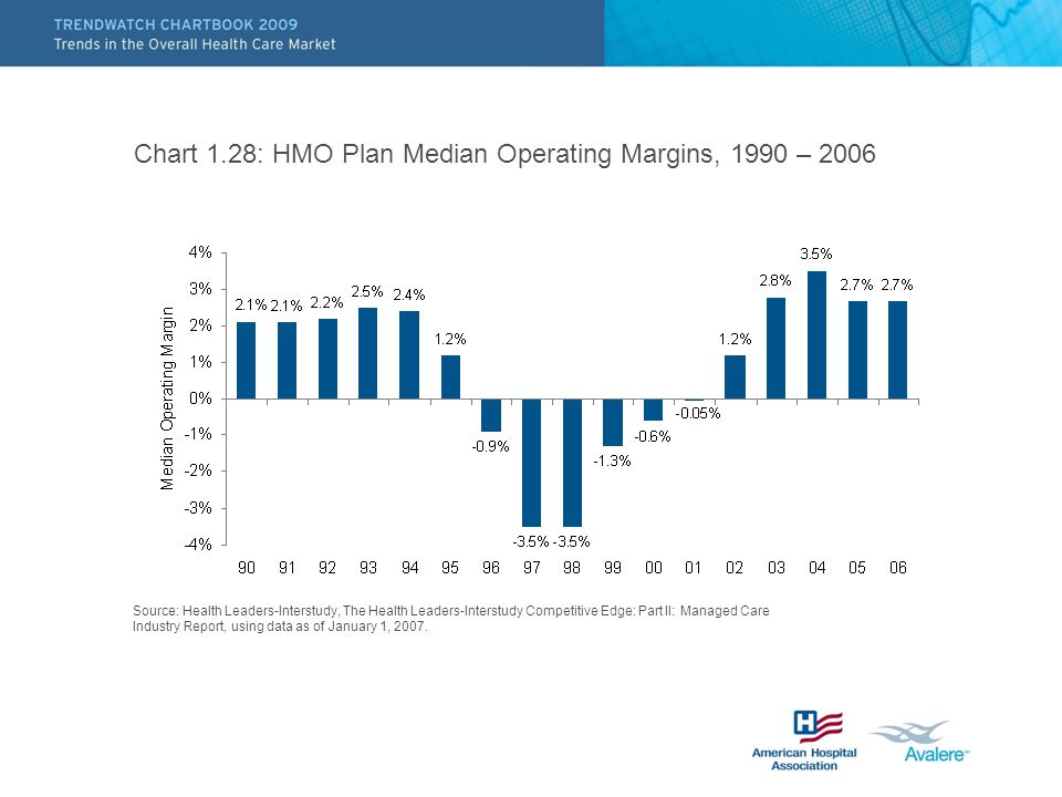 Chart 1.28: HMO Plan Median Operating Margins, 1990 – 2006