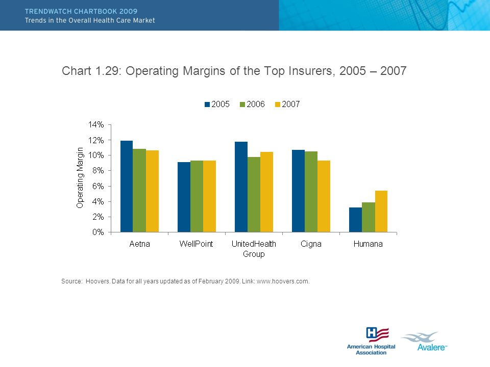 Chart 1.29: Operating Margins of the Top Insurers, 2005 – 2007