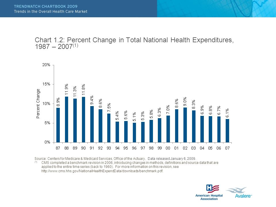 Chart 1.2: Percent Change in Total National Health Expenditures, 1987 – 2007(1)