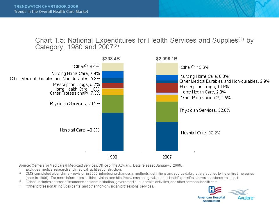 Chart 1.5: National Expenditures for Health Services and Supplies(1) by Category, 1980 and 2007(2)