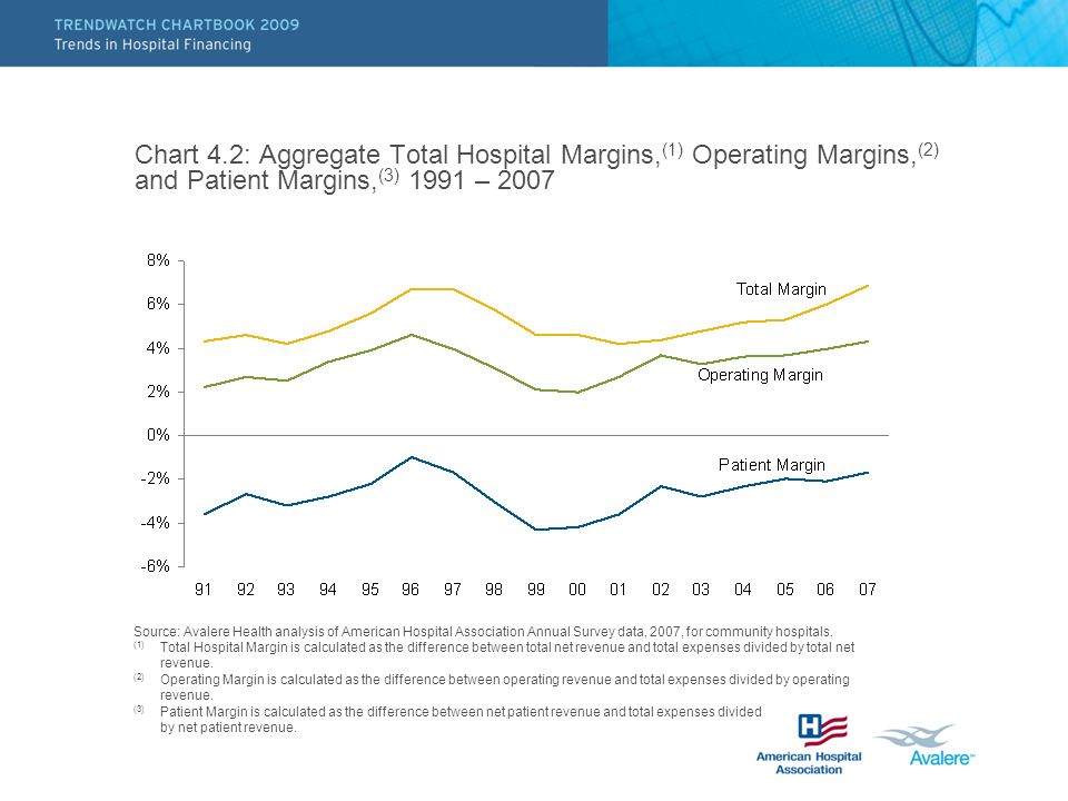 Chart 4.2: Aggregate Total Hospital Margins,(1) Operating Margins,(2) and Patient Margins,(3) 1991 – 2007