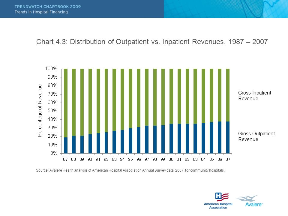 Chart 4. 3: Distribution of Outpatient vs