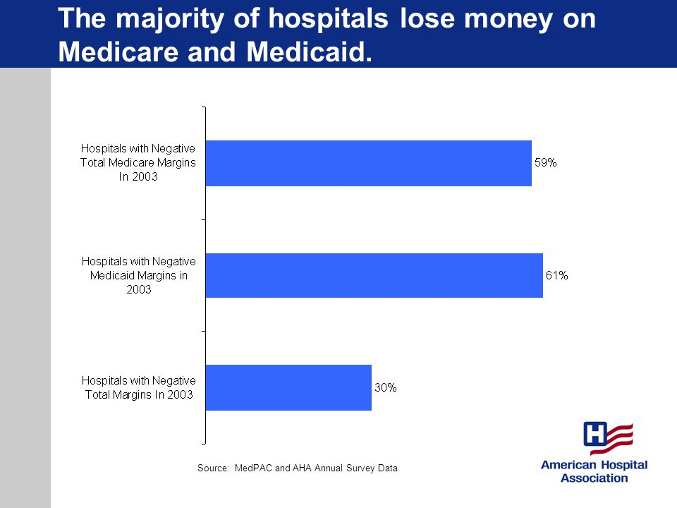 The majority of hospitals lose money on Medicare and Medicaid.