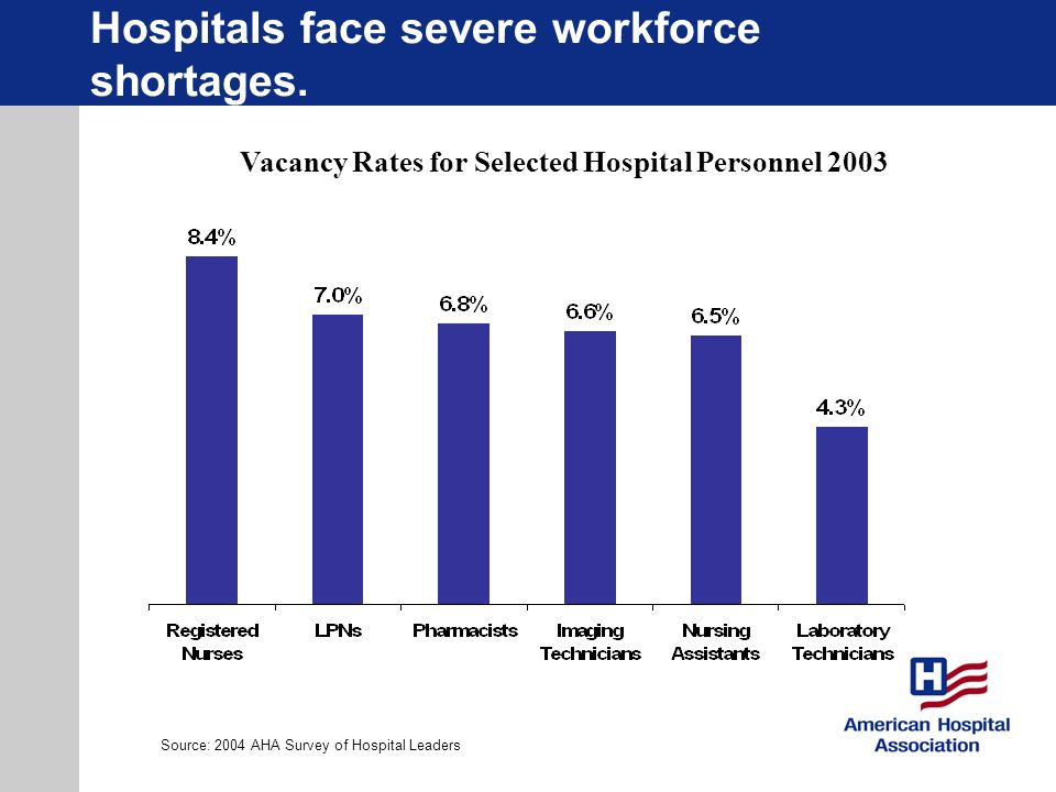 Hospitals face severe workforce shortages.