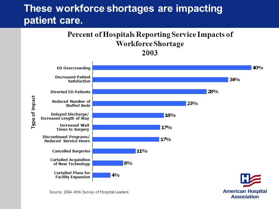 These workforce shortages are impacting patient care.