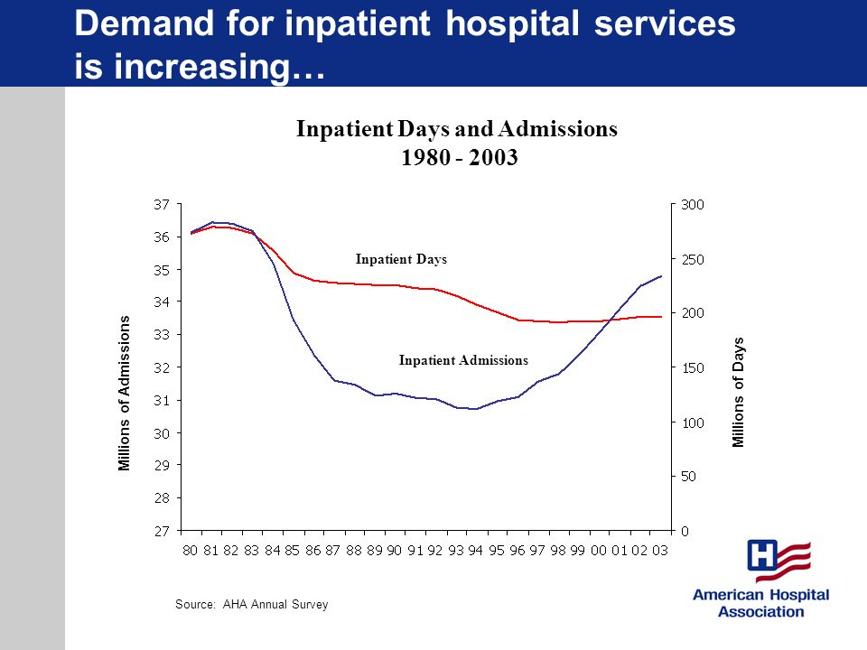 Demand for inpatient hospital services is increasing…