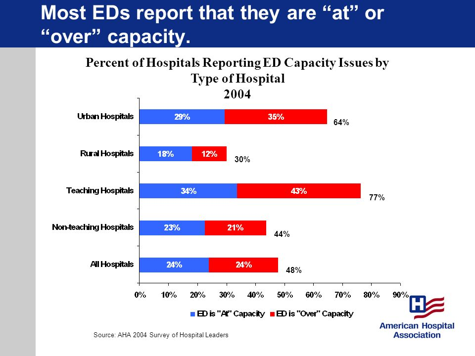 Most EDs report that they are at or over capacity.