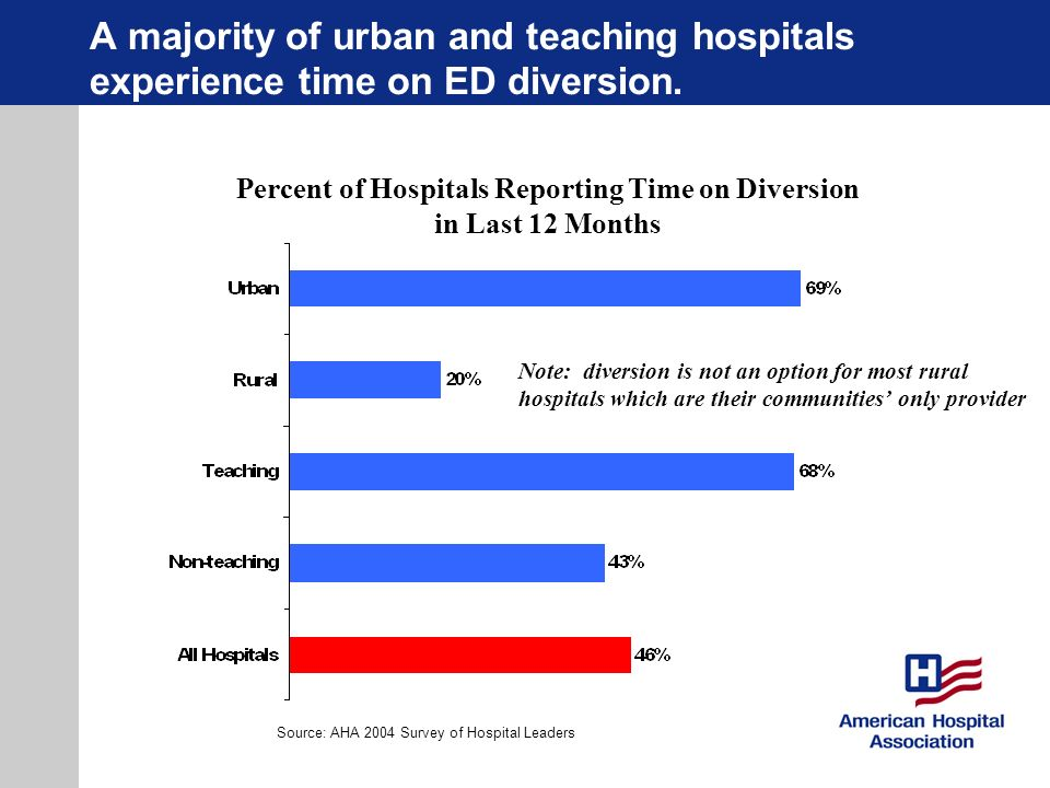 Percent of Hospitals Reporting Time on Diversion in Last 12 Months