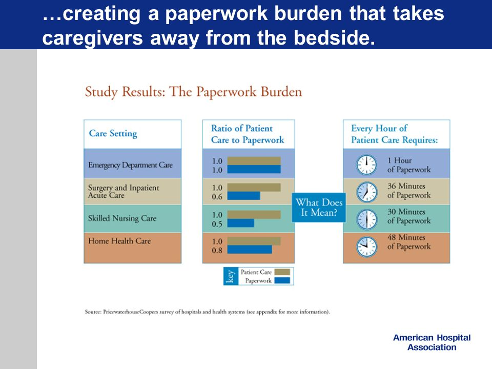 …creating a paperwork burden that takes caregivers away from the bedside.