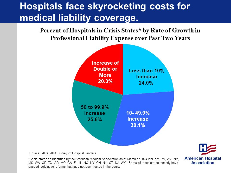 Hospitals face skyrocketing costs for medical liability coverage.
