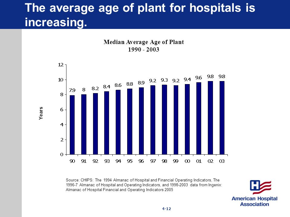The average age of plant for hospitals is increasing.