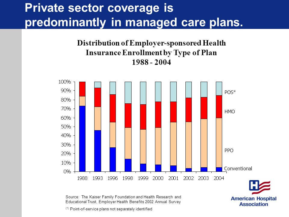 Private sector coverage is predominantly in managed care plans.
