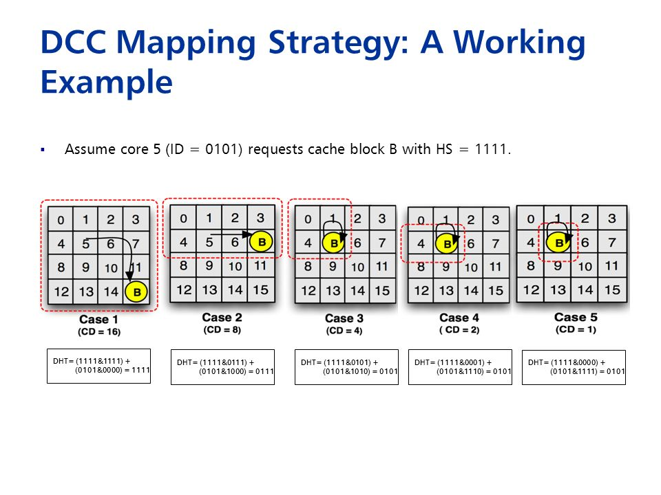 DCC Mapping Strategy: A Working Example