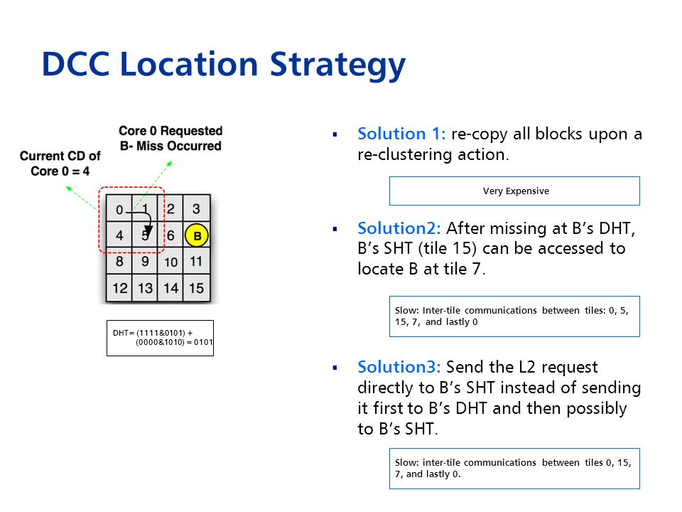DCC Location Strategy Solution 1: re-copy all blocks upon a re-clustering action.