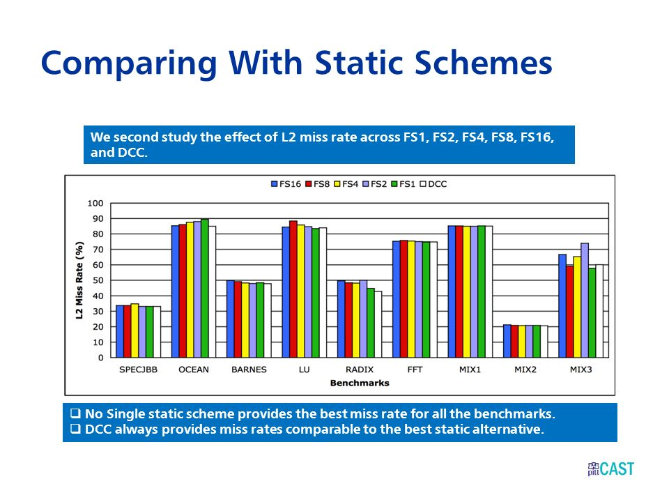 Comparing With Static Schemes