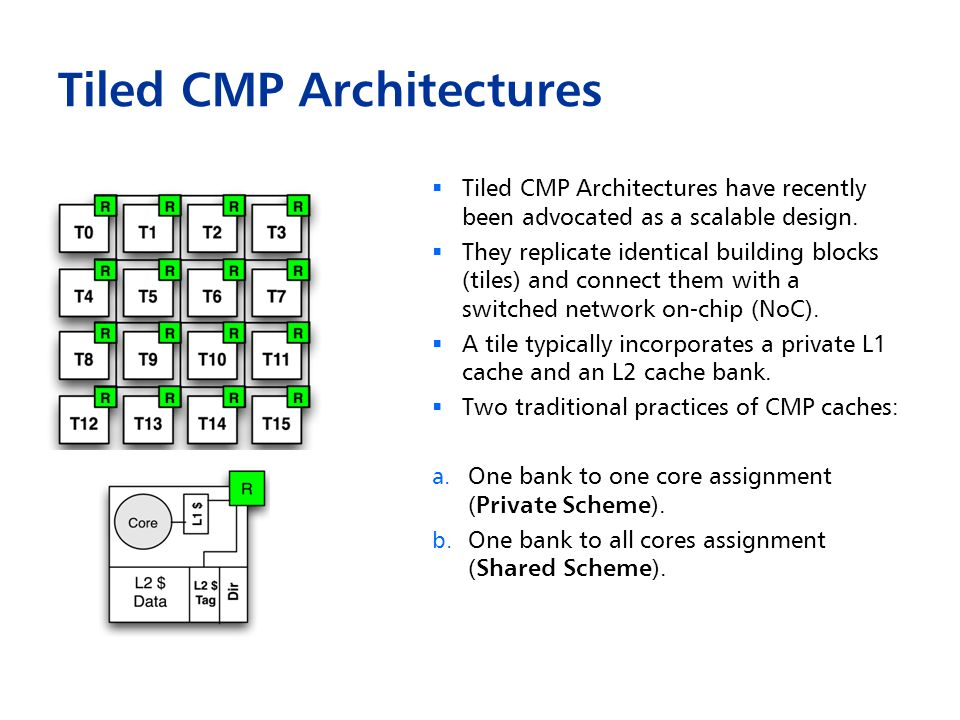Tiled CMP Architectures