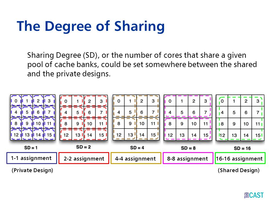 The Degree of Sharing