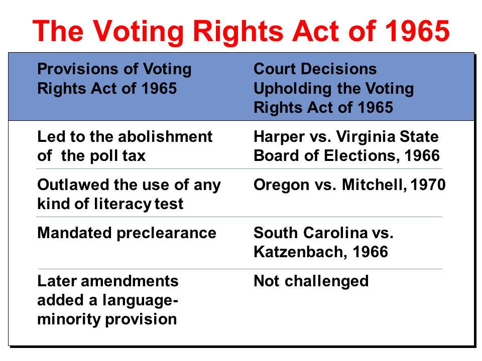 Chap 61 The History Of Voting Rights Ppt Download