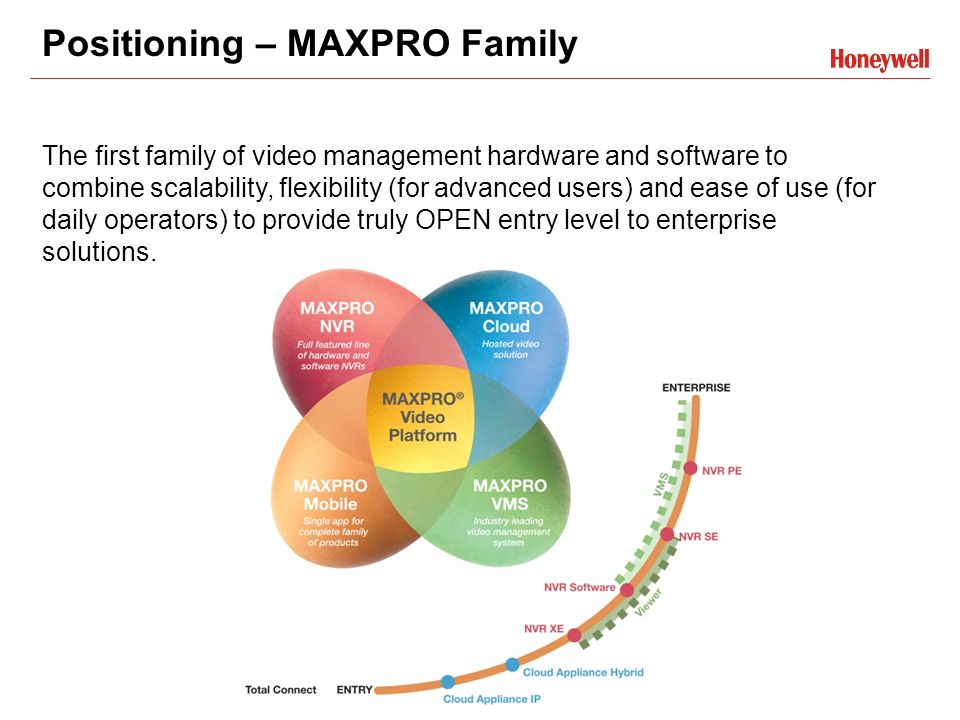 MAXPRO® NVR Series Technical Training - ppt video online download