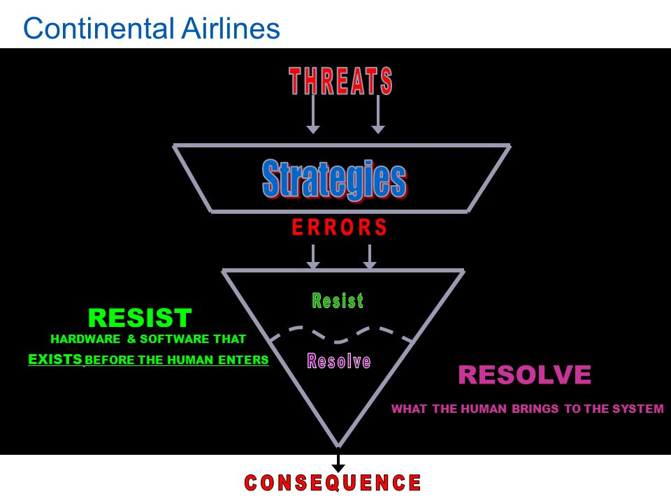 Strategies Continental Airlines RESIST RESOLVE ERRORS CONSEQUENCE