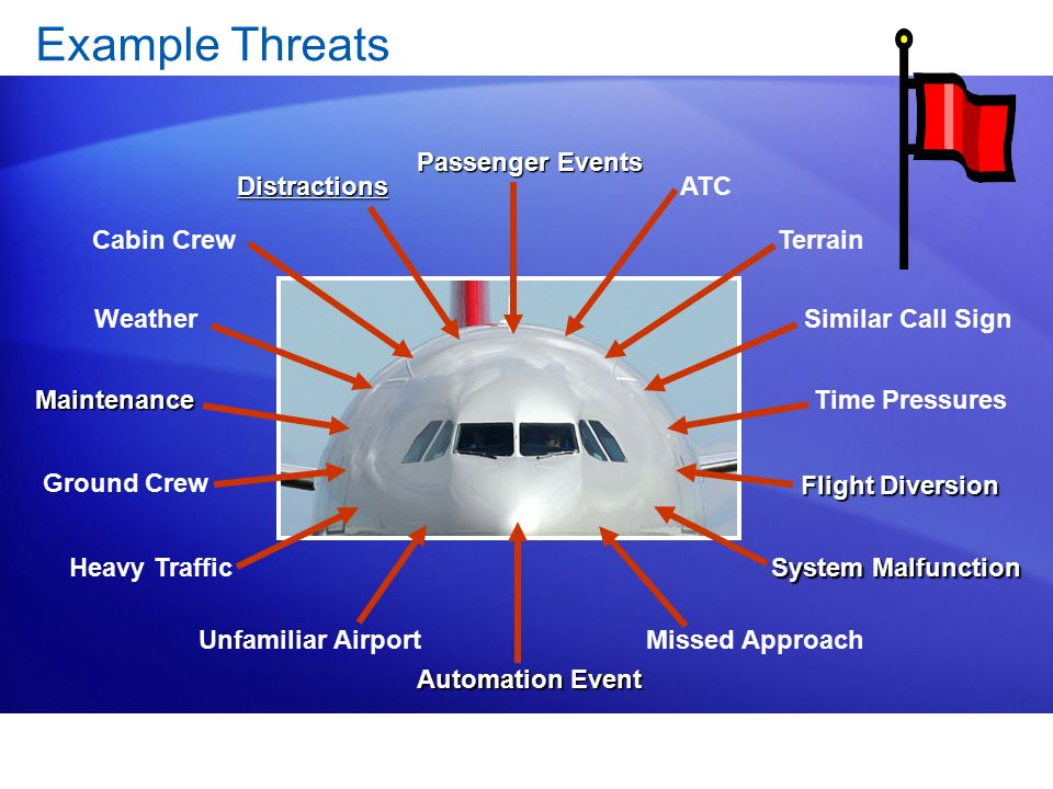 Example Threats Passenger Events Distractions ATC Cabin Crew Terrain