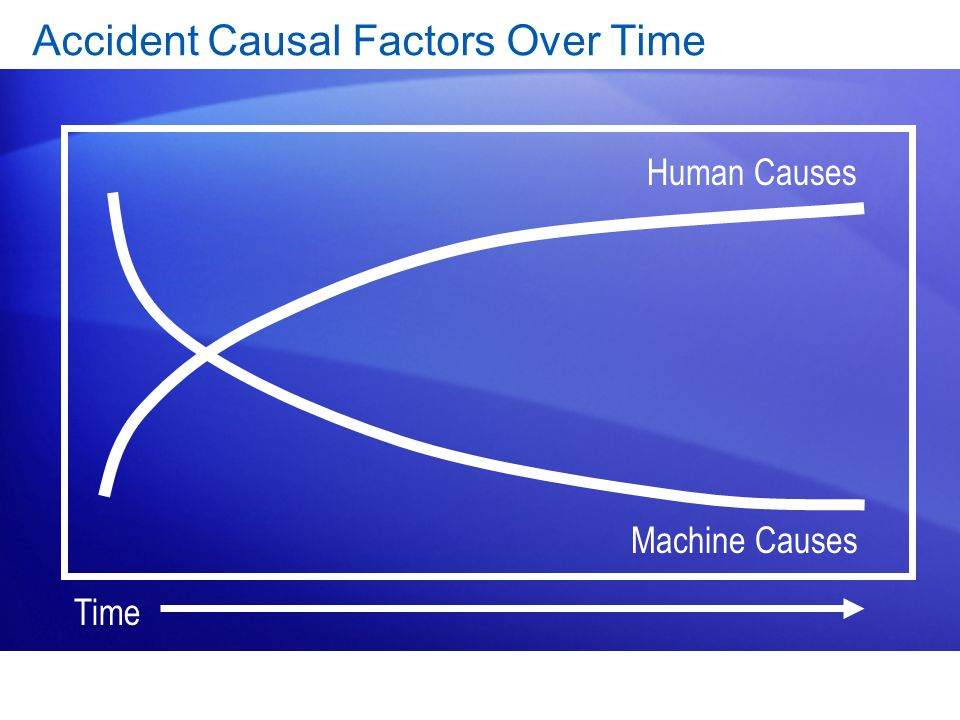 Accident Causal Factors Over Time