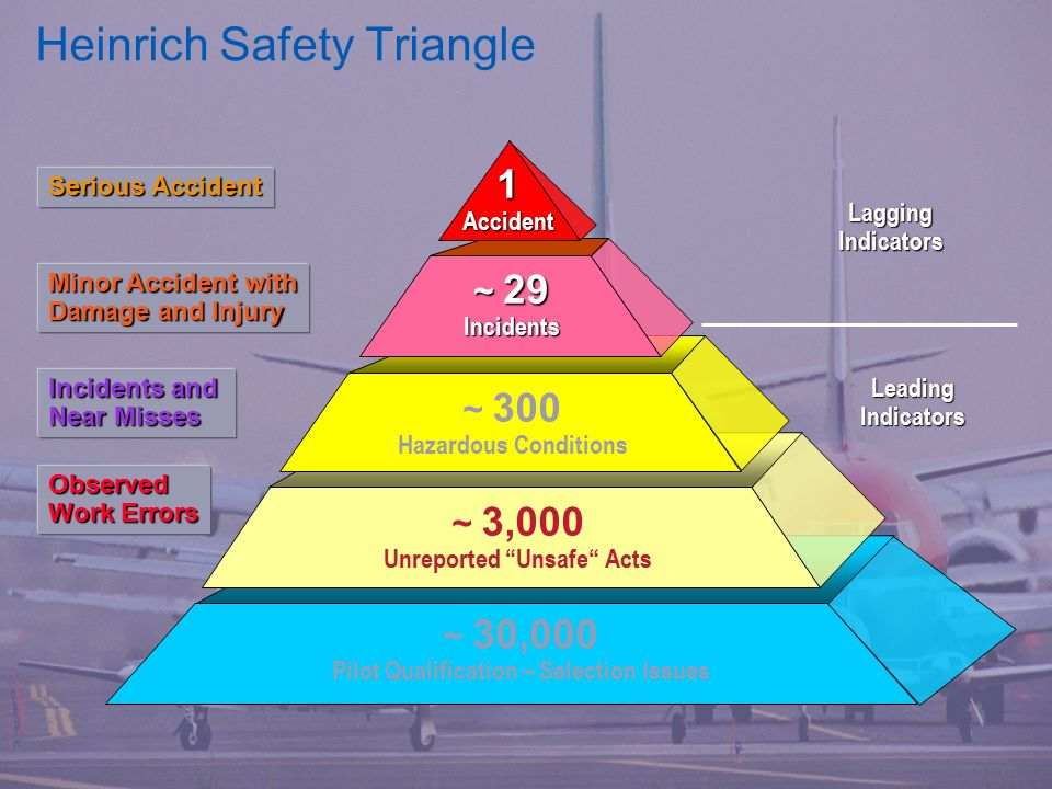 Beautiful Safety Pyramid Template Picture Collection - Certificate ...