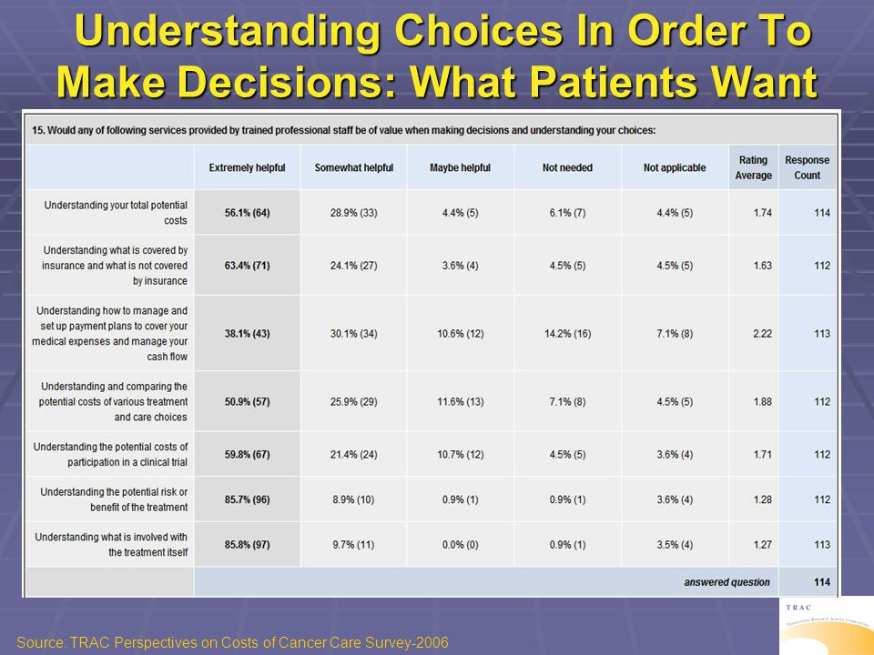 Understanding Choices In Order To Make Decisions: What Patients Want