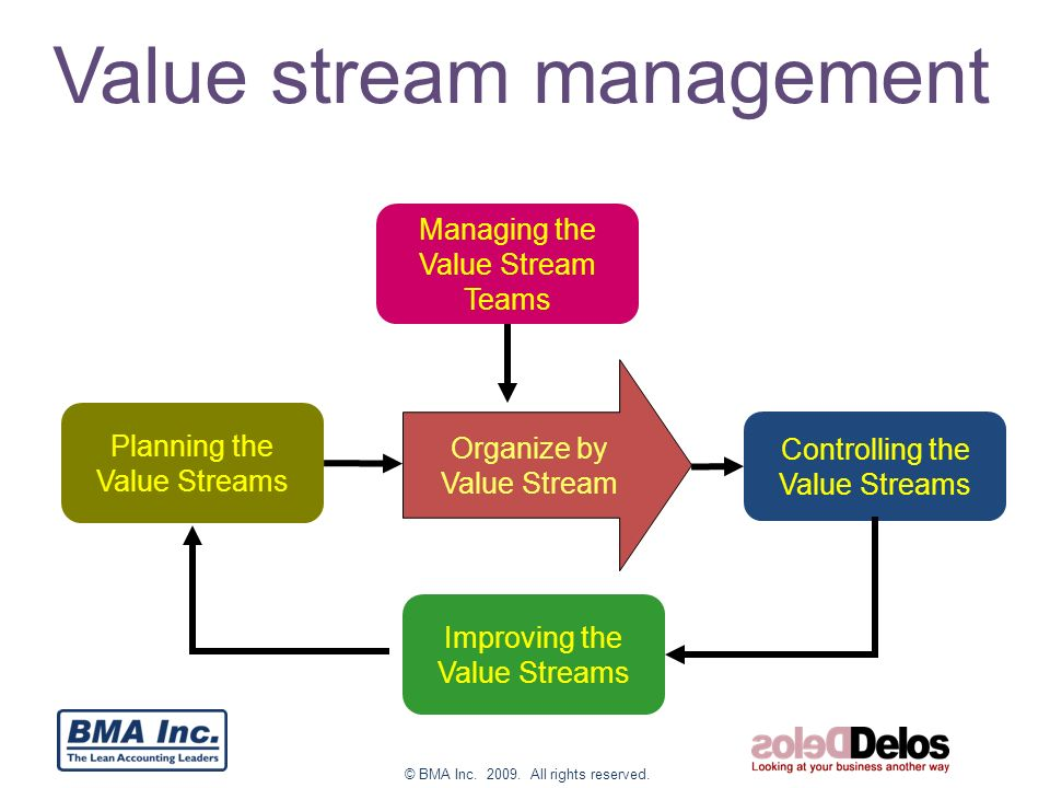 Managing By Value Stream Ppt Download