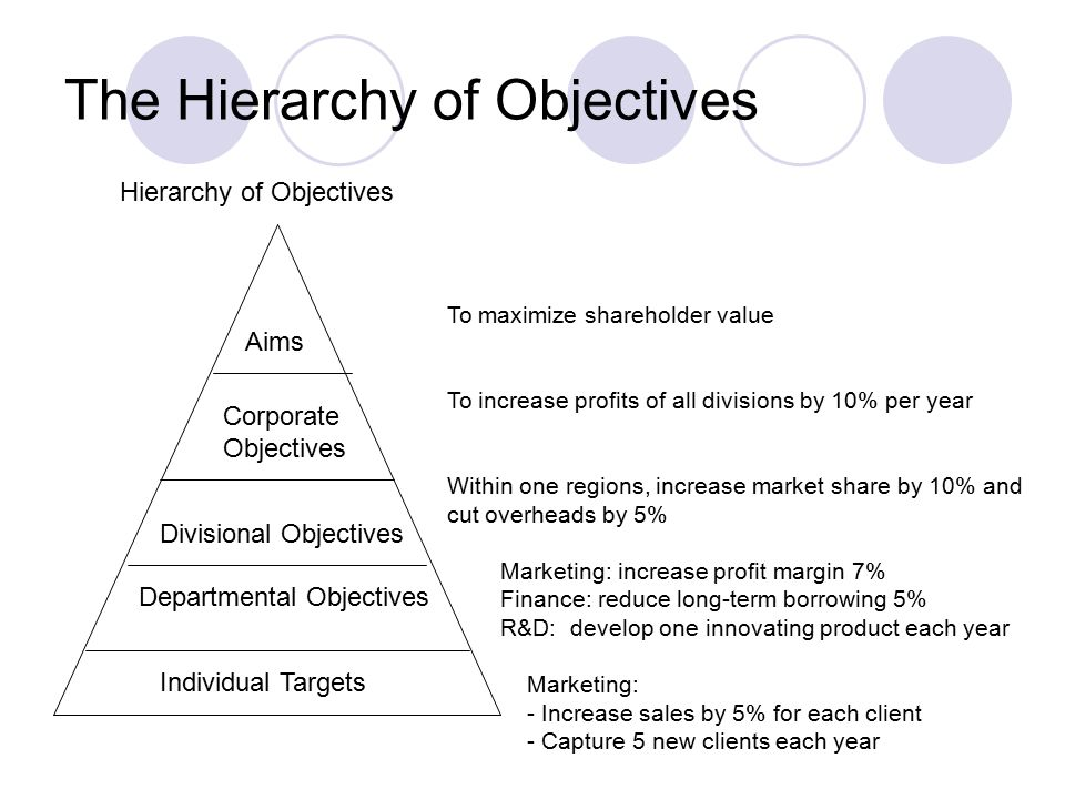 organizational marketing objectives Strategic objectives are statements that indicate what is critical or important in your organizational strategyin other words, they're goals you're trying to achieve in a certain period of time—typically 3-5 years.