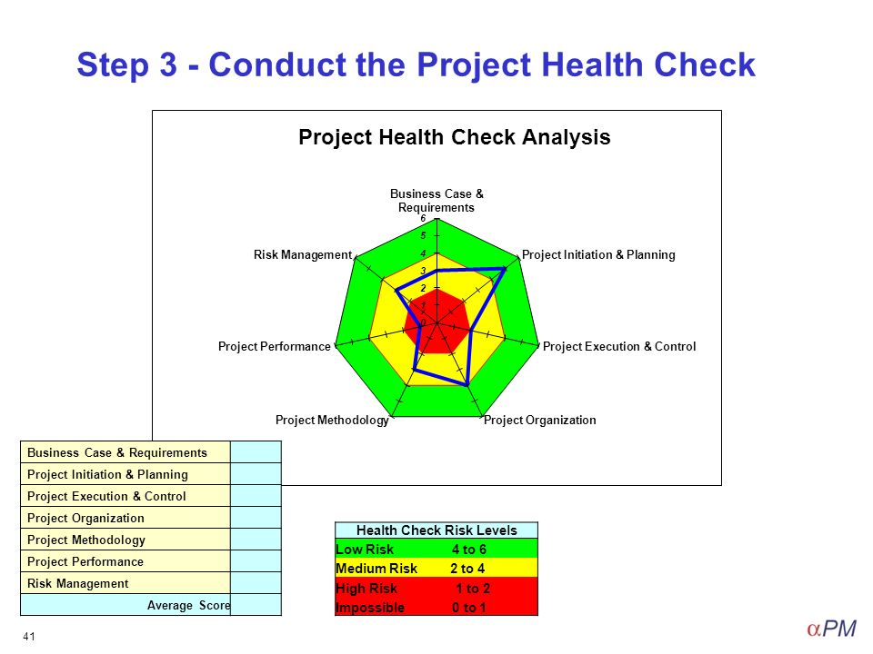 Project Health Check Workshop - ppt download