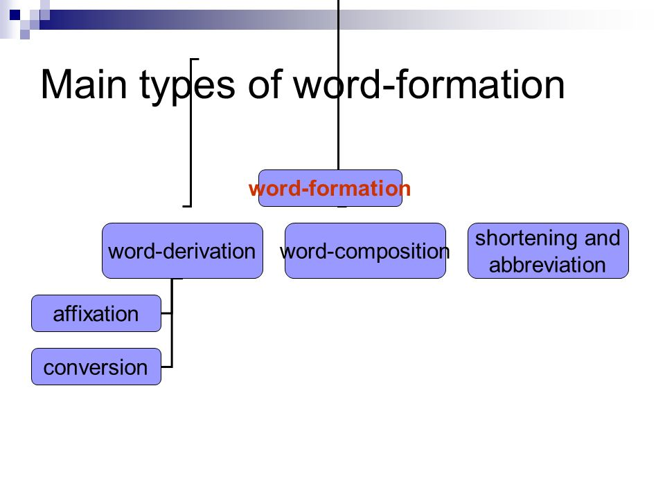 word formation word derivation lecture 4 ppt video online download Word Main Document 4 main
