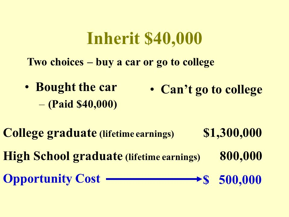 Inherit $40,000 Bought the car Can't go to college
