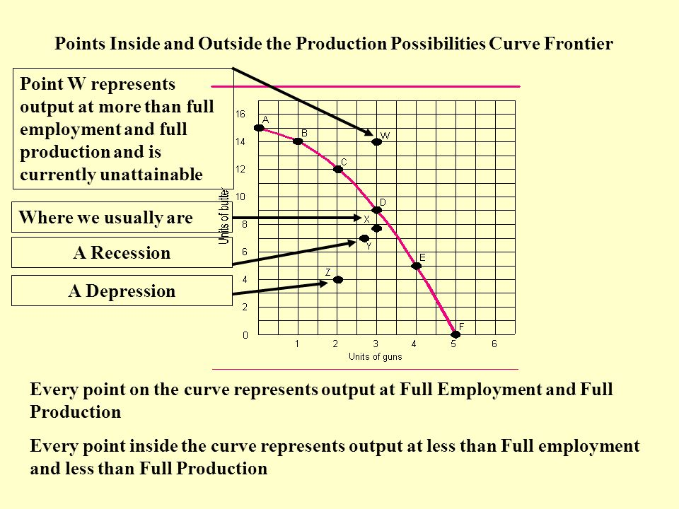 Points Inside and Outside the Production Possibilities Curve Frontier