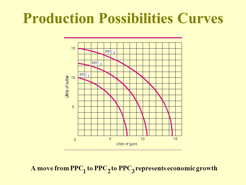 Production Possibilities Curves
